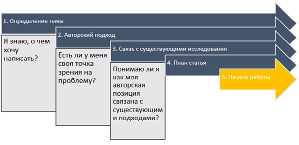 План написания статьи